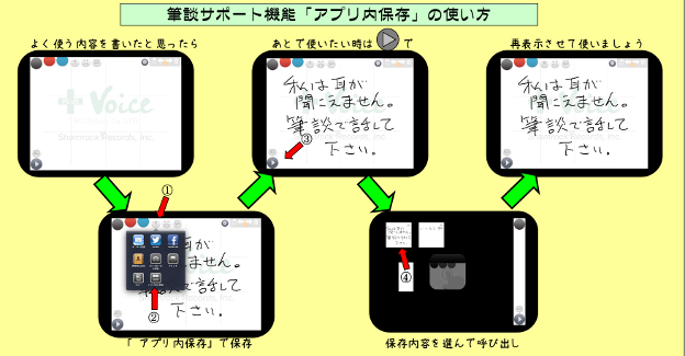 UD手書きver1.5.0で加わった「アプリ内保存(筆談サポート)」の機能説明図