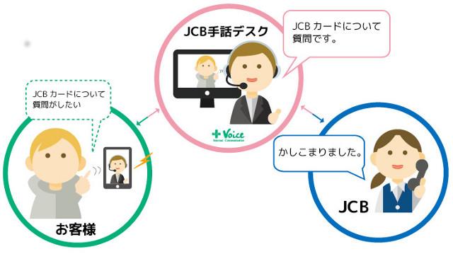 JCB手話デスク利用イメージ